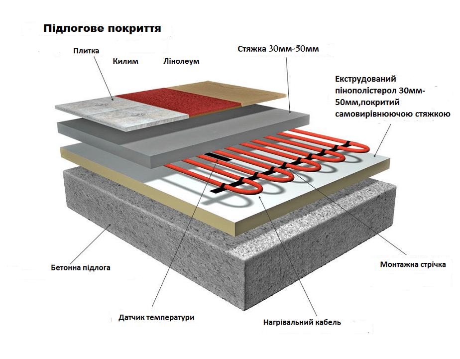 Ізоляція для електричної системи «тепла підлога»